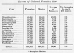 Excess of Colored females, 1900