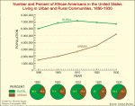 Number and percent of African Americans in the United States living in urban and rural communities, 1890-1930