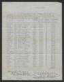 Summer School Training Vouchers, 1923-1924